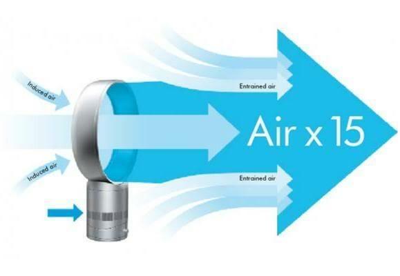 O primeiro ventilador do mundo que não tem Hélices. É real! (vídeo)