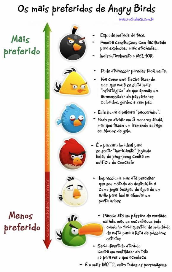 Ranking: Os melhores e piores personagens de Angry Birds.