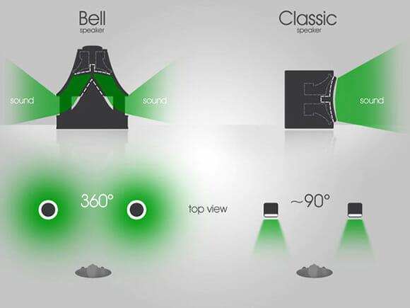 Bell Tweeter - Som em 360º!