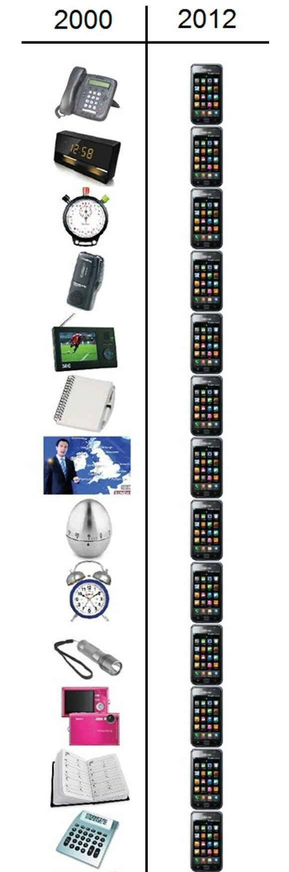 Gadgets em 2000 vs gadgets em 2012