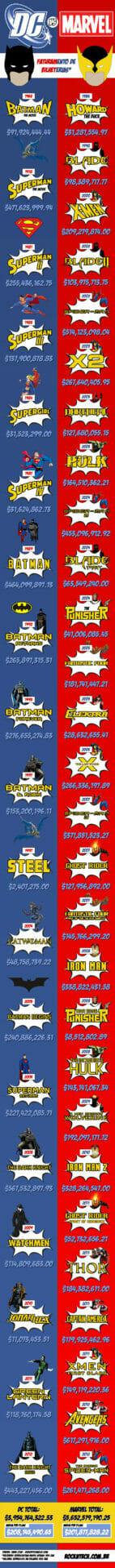 Infográfico: Batalha de Bilheterias entre filmes da DC Comics e Marvel - Quem vence?