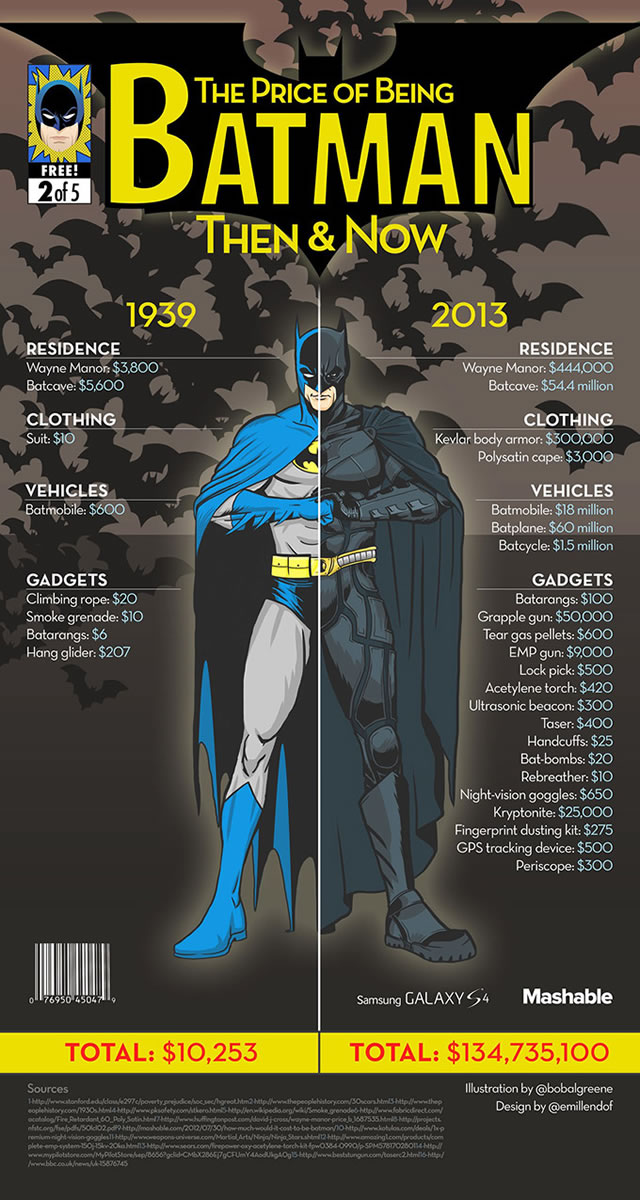 custo-ser-super-heroi-ontem-hoje_batman