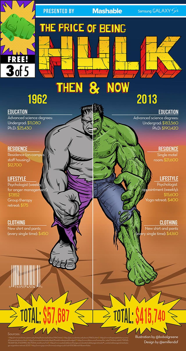 custo-ser-super-heroi-ontem-hoje_hulk
