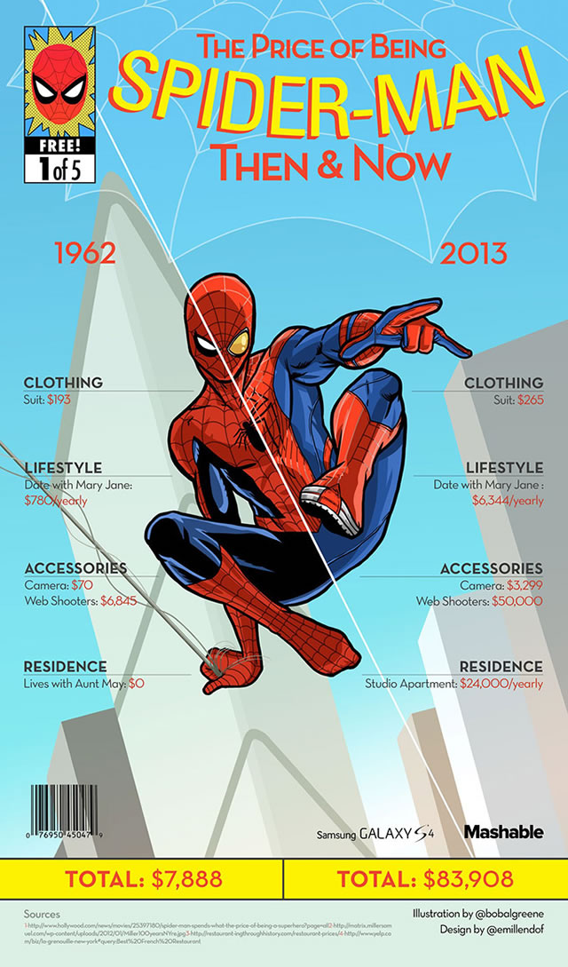 custo-ser-super-heroi-ontem-hoje_spider-man