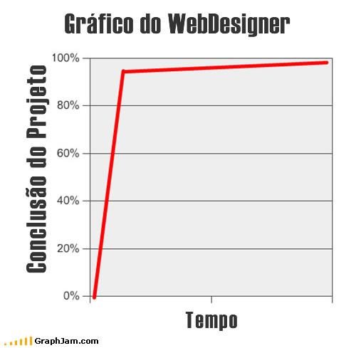 coisas-web-designers-acharao-engracado_7