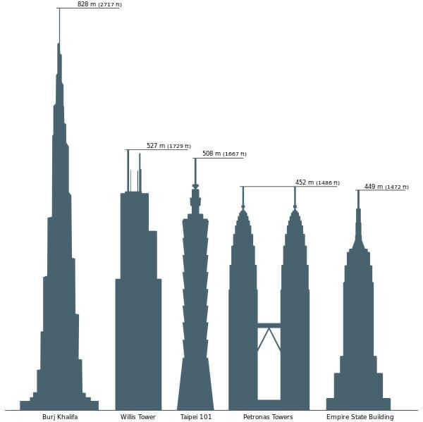 altura-maiores-edificios-do-mundo