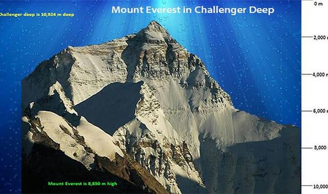 Extremos do Planeta Terra: Conheça as 20 coisas mais altas, maiores, e profundas que existem