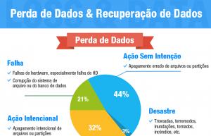 Infográfico: Perda de Dados e Recuperação de Dados